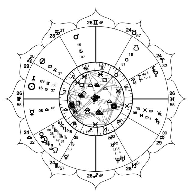 KT Astrologer: Software Dev meets Vedic Astrology